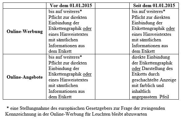 Online Kennzeichnung Leuchten Auch Nach Dem 01 01 2015 Rechtssicher