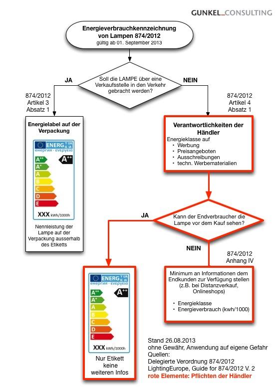 Energieverbrauchskennzeichnung EU-Verordnung Nr. 874/2012