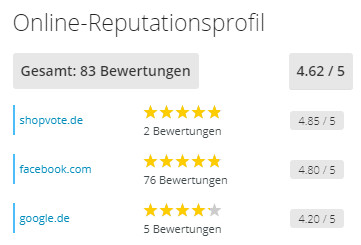 Online-Reputationsprofil ShopVote